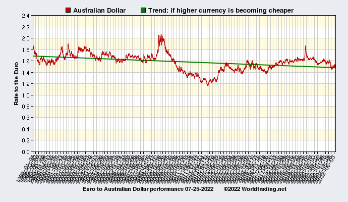 Graphical overview and performance of Australian Dollar showing the currency rate to the Euro from 01-04-1999 to 07-21-2019