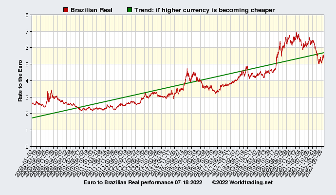 Brazilian Real historical performance from 01-02-2008 to 09