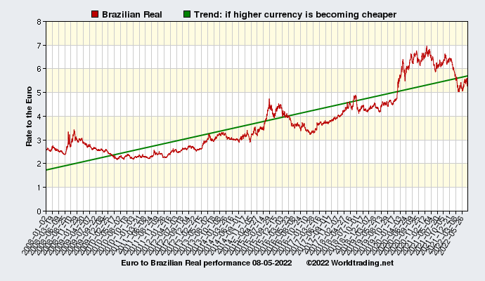 Graphical overview and performance of Brazilian Real showing the currency rate to the Euro from 01-02-2008 to 03-30-2020