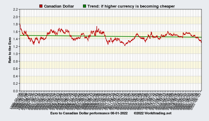 Graphical overview and performance of Canadian Dollar showing the currency rate to the Euro from 01-04-1999 to 02-28-2021