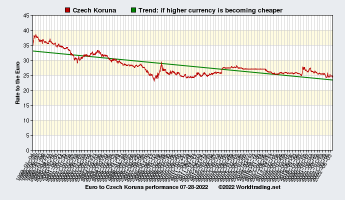 Graphical overview and performance of Czech Koruna showing the currency rate to the Euro from 01-04-1999 to 02-28-2021