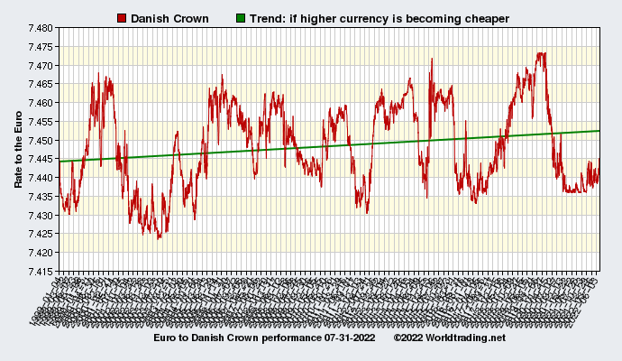 Graphical overview and performance of Danish Crown showing the currency rate to the Euro from 01-04-1999 to 09-16-2019