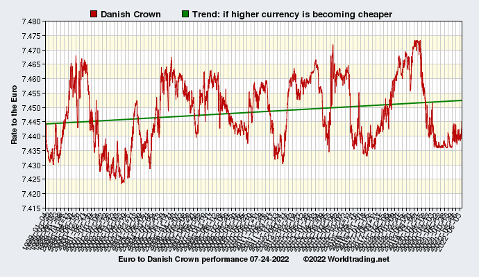 Graphical overview and performance of Danish Crown showing the currency rate to the Euro from 01-04-1999 to 03-30-2020