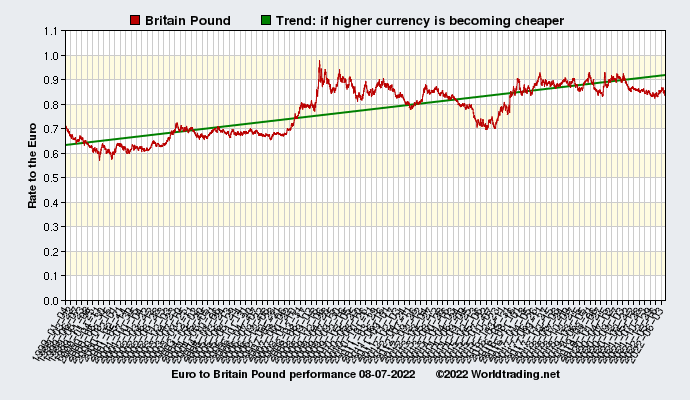 Graphical overview and performance of Britain Pound showing the currency rate to the Euro from 01-04-1999 to 09-21-2020