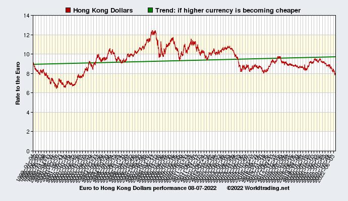 Graphical overview and performance of Hong Kong Dollars showing the currency rate to the Euro from 01-04-1999 to 09-21-2020