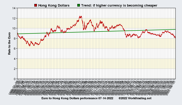 Graphical overview and performance of Hong Kong Dollars showing the currency rate to the Euro from 01-04-1999 to 11-16-2019