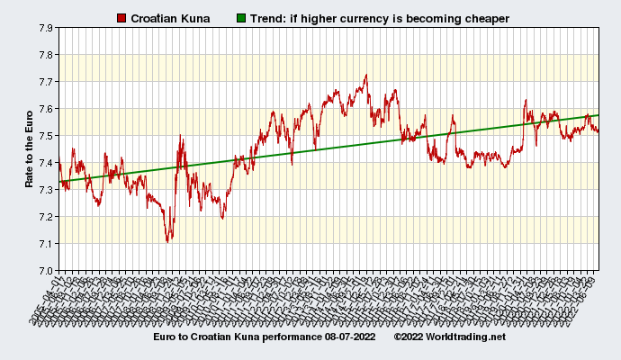 Graphical overview and performance of Croatian Kuna showing the currency rate to the Euro from 04-01-2005 to 03-30-2020