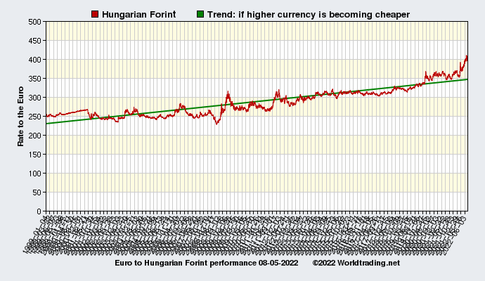 Graphical overview and performance of Hungarian Forint showing the currency rate to the Euro from 01-04-1999 to 01-28-2020