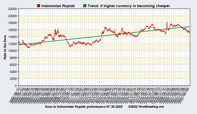 Graphical overview and performance of Indonesian Rupiah showing the currency rate to the Euro from 04-01-2005 to 09-23-2019