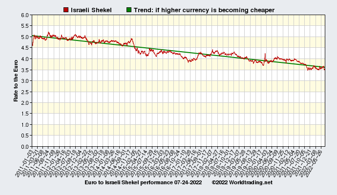 Graphical overview and performance of Israeli Shekel showing the currency rate to the Euro from 01-03-2011 to 07-21-2019