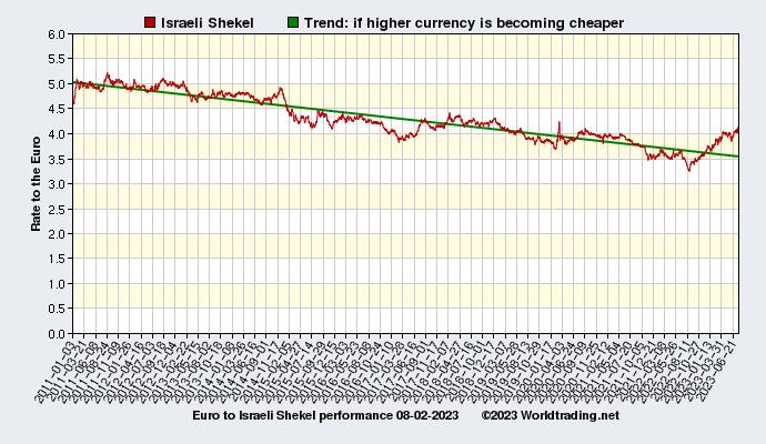 Israeli Shekel historical performance from 01 03 2011 to 08 17 2016 to 5LEKWogp