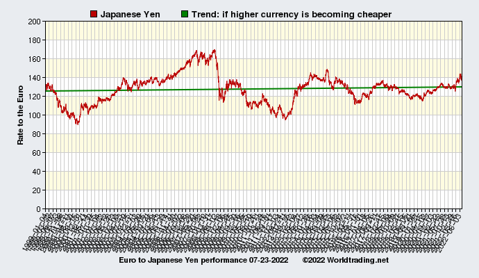 Graphical overview and performance of Japanese Yen showing the currency rate to the Euro from 01-04-1999 to 02-28-2021