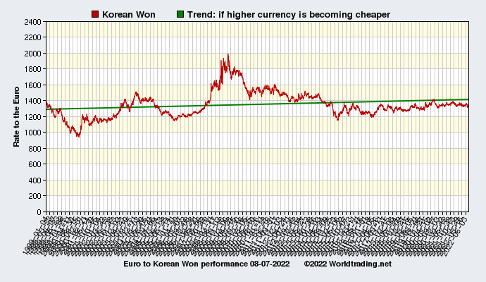 Graphical overview and performance of Korean Won showing the currency rate to the Euro from 01-04-1999 to 07-21-2019