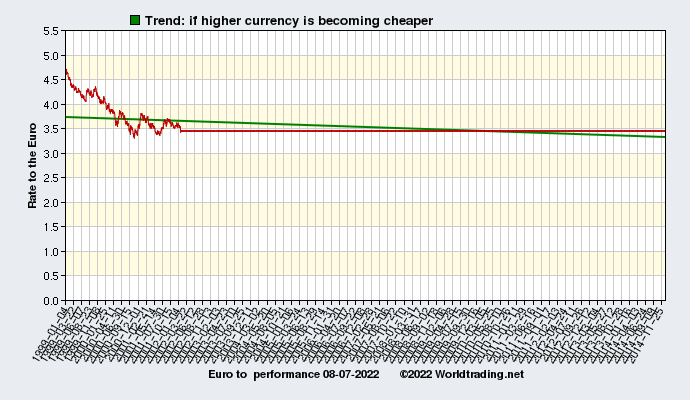 Graphical overview and performance of Latvian Lat showing the currency rate to the Euro from 01-04-1999 to 06-21-2018