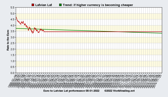 Graphical overview and performance of Latvian Lat showing the currency rate to the Euro from 01-04-1999 to 02-28-2021