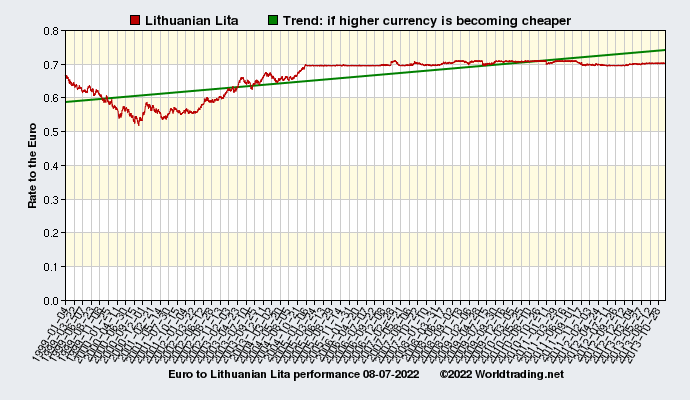 Graphical overview and performance of Lithuanian Lita showing the currency rate to the Euro from 01-04-1999 to 02-28-2021