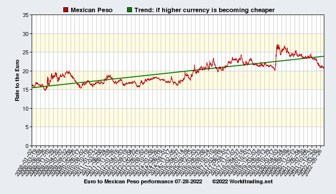 Graphical overview and performance of Mexican Peso showing the currency rate to the Euro from 01-02-2008 to 03-30-2020