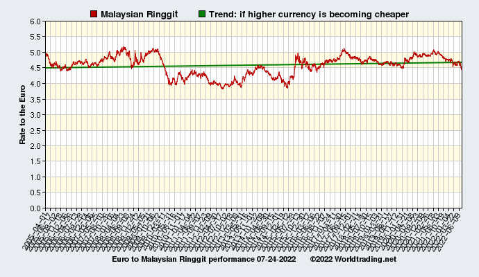 Graphical overview and performance of Malaysian Ringgit showing the currency rate to the Euro from 04-01-2005 to 11-22-2019