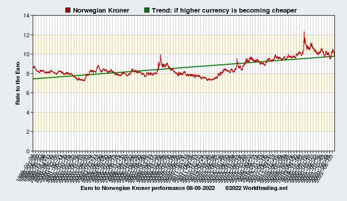 Graphical overview and performance of Norwegian Kroner showing the currency rate to the Euro from 01-04-1999 to 07-21-2019