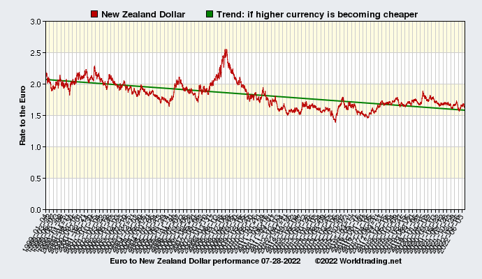 Graphical overview and performance of New Zealand Dollar showing the currency rate to the Euro from 01-04-1999 to 07-21-2019