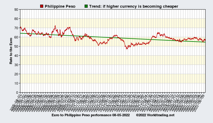 Graphical overview and performance of Philippine Peso showing the currency rate to the Euro from 04-01-2005 to 09-23-2019