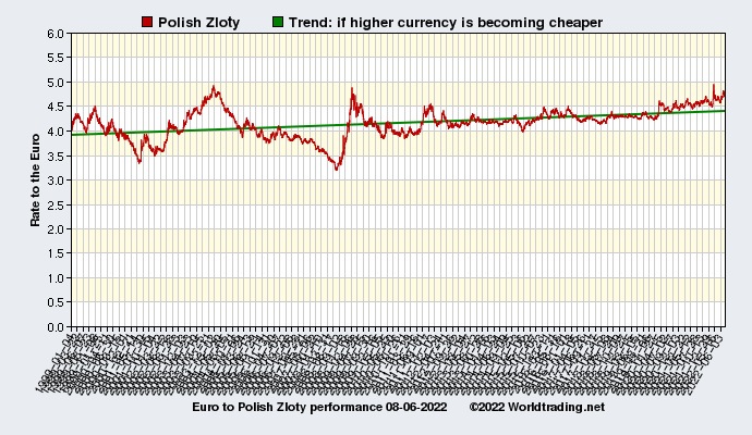 Graphical overview and performance of Polish Zloty showing the currency rate to the Euro from 01-04-1999 to 07-21-2019