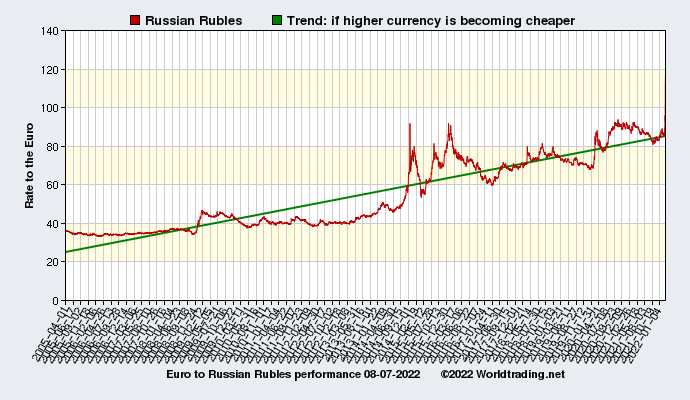 Graphical overview and performance of Russian Rubles showing the currency rate to the Euro from 04-01-2005 to 11-29-2020