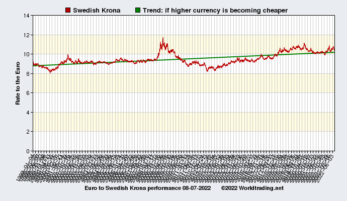 Graphical overview and performance of Swedish Krona showing the currency rate to the Euro from 01-04-1999 to 01-28-2020
