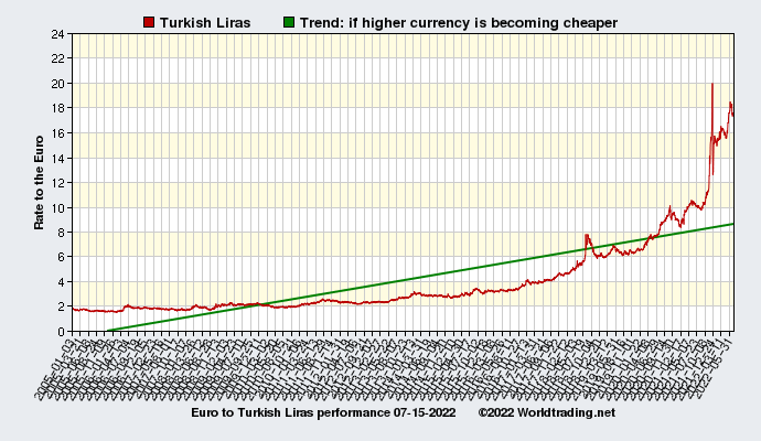 Graphical overview and performance of Turkish Liras showing the currency rate to the Euro from 01-03-2005 to 09-16-2019
