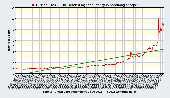 Graphical overview and performance of Turkish Liras showing the currency rate to the Euro from 01-03-2005 to 01-25-2020