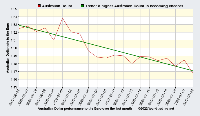 Australian Dollar graphical overview  over the last month