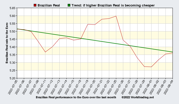 Brazilian Real graphical overview  over the last month