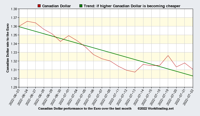 Canadian Dollar graphical overview  over the last month