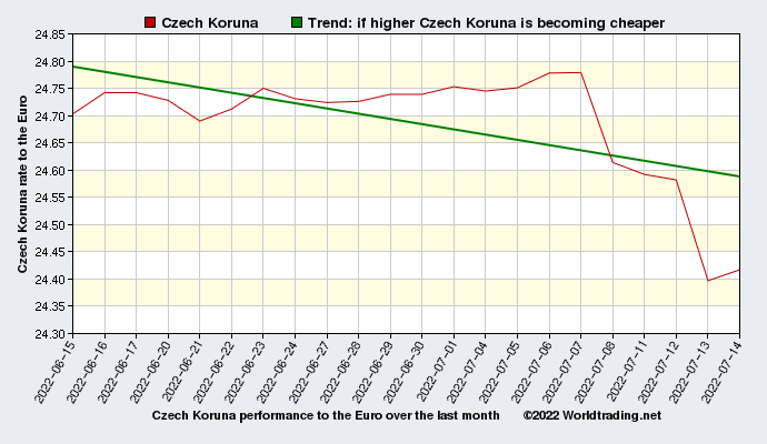 Czech Koruna graphical overview  over the last month