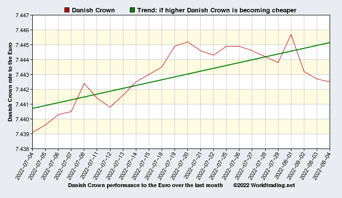 Danish Crown graphical overview  over the last month