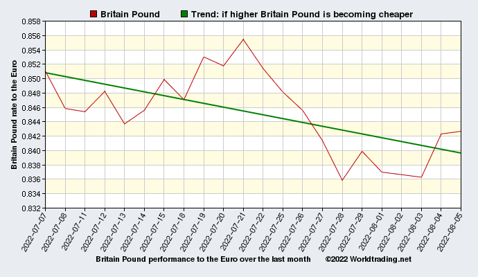 Britain Pound graphical overview  over the last month