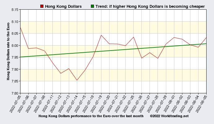 Hong Kong Dollars graphical overview  over the last month