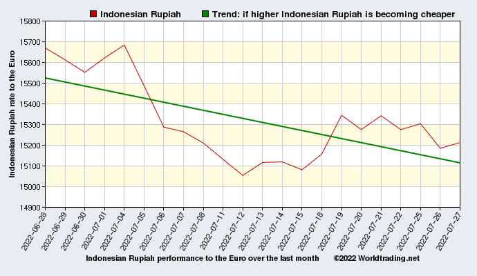 Indonesian Rupiah graphical overview  over the last month