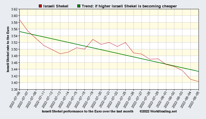 Israeli Shekel graphical overview  over the last month