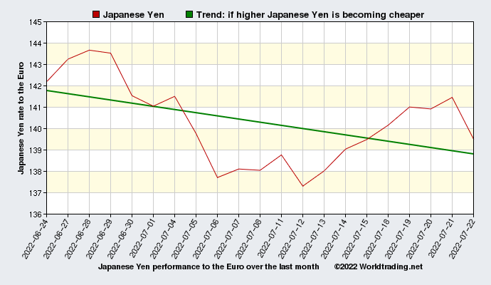 Japanese Yen graphical overview  over the last month