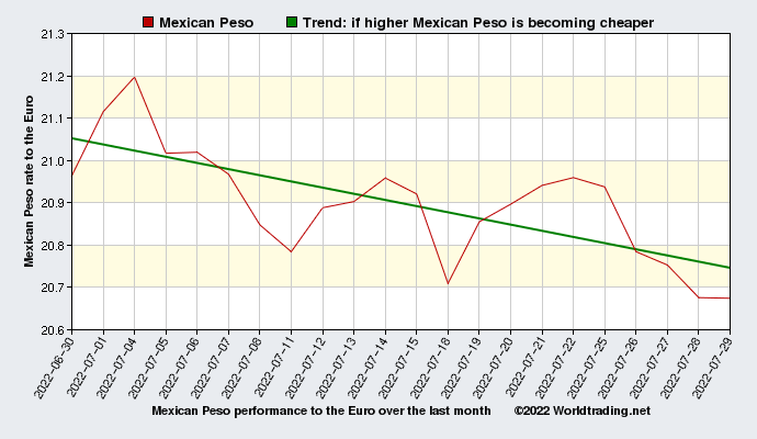 Mexican Peso graphical overview  over the last month
