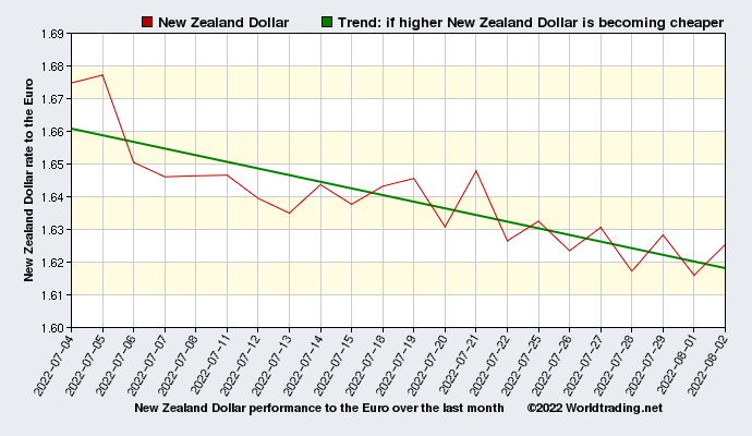 New Zealand Dollar graphical overview  over the last month