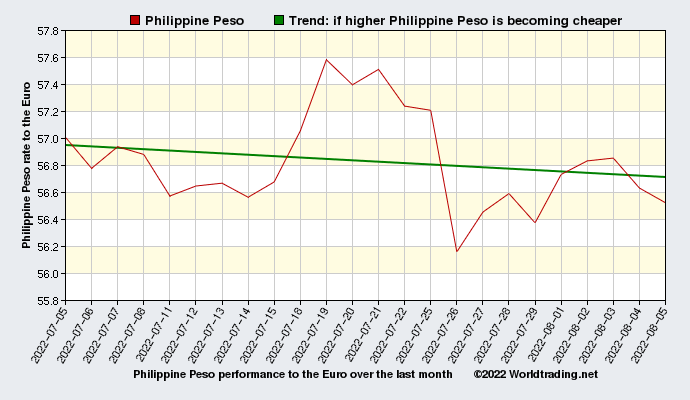 Philippine Peso graphical overview  over the last month