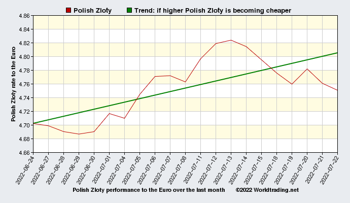 Polish Zloty graphical overview  over the last month