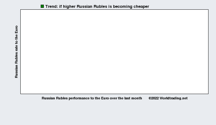 Russian Rubles graphical overview  over the last month