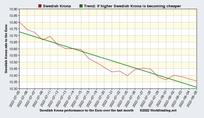 Swedish Krona graphical overview  over the last month