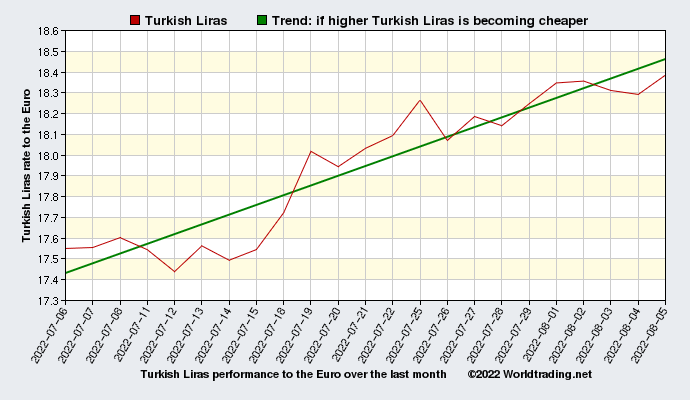 Turkish Liras graphical overview  over the last month