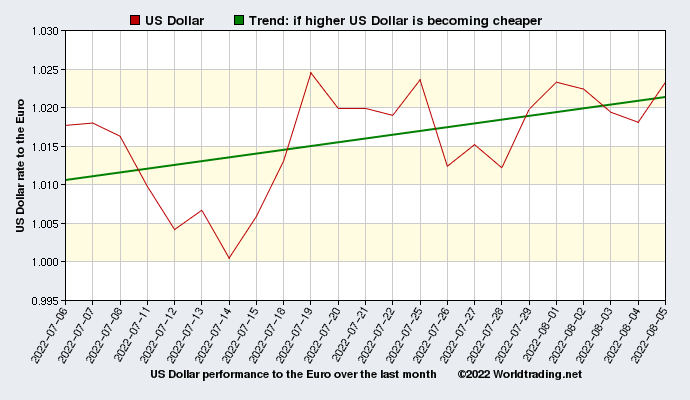 US Dollar graphical overview  over the last month