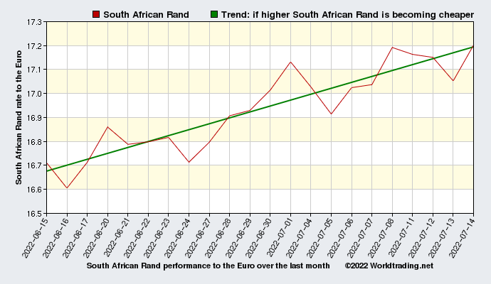 South African Rand graphical overview  over the last month