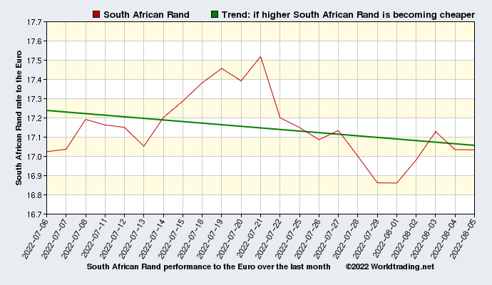 South African Rand historical performance from 01 04 1999 to 08 21 mPRcAkF4